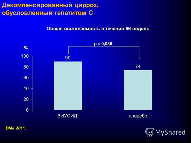 Декомпенсированный цирроз, обусловленный гепатитом C Общая выживаемость в течение 96 недель p = 0,036 % BMJ 2011.