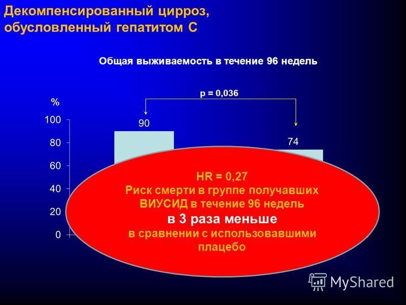 Декомпенсированный цирроз, обусловленный гепатитом C Общая выживаемость в течение 96 недель p = 0,036 % HR = 0,27 Риск смерти в группе получавших ВИУСИД в течение 96 недель в 3 раза меньше в сравнении с использовавшими плацебо