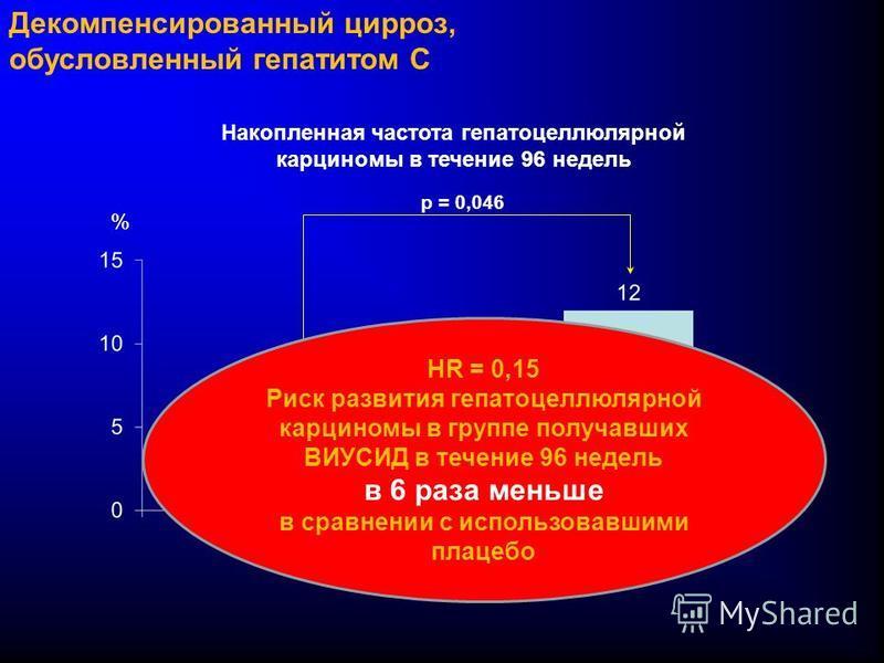 Декомпенсированный цирроз, обусловленный гепатитом C Накопленная частота гепатоцеллюлярной карциномы в течение 96 недель p = 0,046 % HR = 0,15 Риск развития гепатоцеллюлярной карциномы в группе получавших ВИУСИД в течение 96 недель в 6 раза меньше в