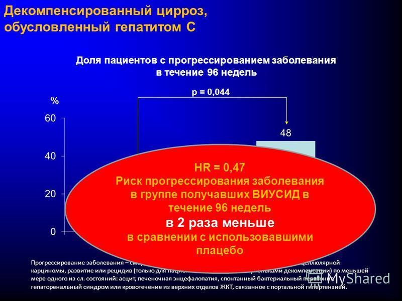 Декомпенсированный цирроз, обусловленный гепатитом C Доля пациентов с прогрессированием заболевания в течение 96 недель p = 0,044 % Прогрессирование заболевания – смерть, связанная с заболеванием печени, развитие гепатоцеллюлярной карциномы, развитие