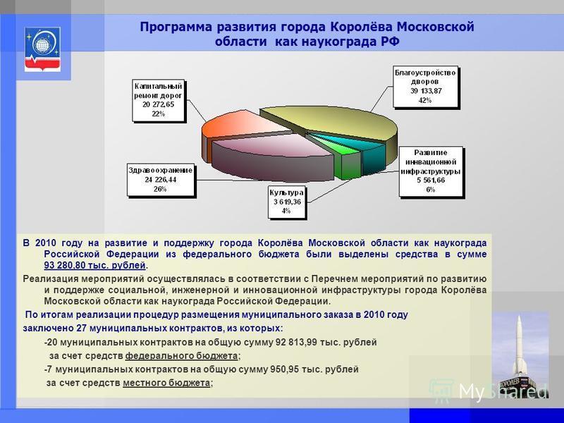 Page: 11 Программа развития города Королёва Московской области как наукограда РФ В 2010 году на развитие и поддержку города Королёва Московской области как наукограда Российской Федерации из федерального бюджета были выделены средства в сумме 93 280,