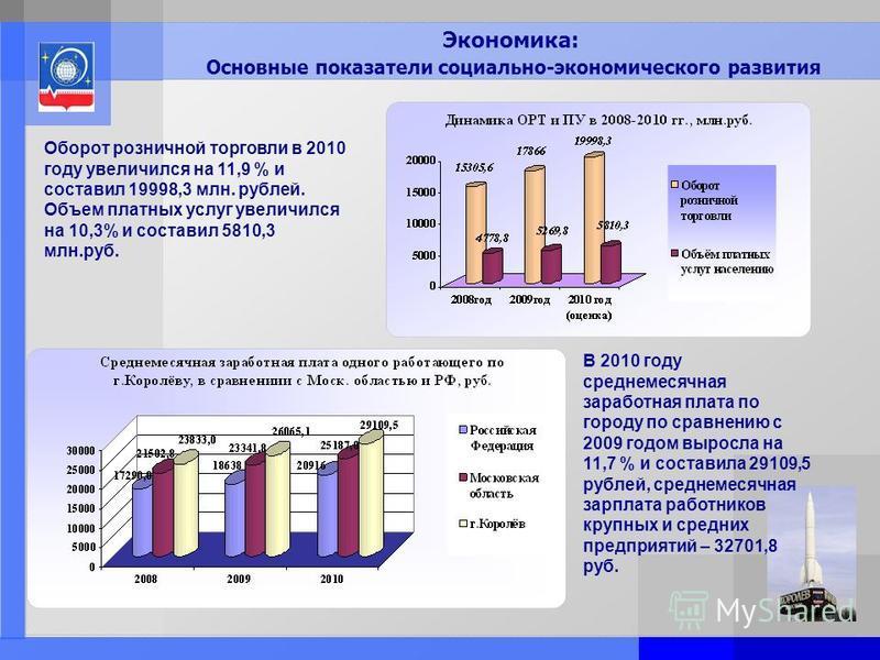 Page: 3 Экономика: Основные показатели социально-экономического развития Оборот розничной торговли в 2010 году увеличился на 11,9 % и составил 19998,3 млн. рублей. Объем платных услуг увеличился на 10,3% и составил 5810,3 млн.руб. В 2010 году среднем