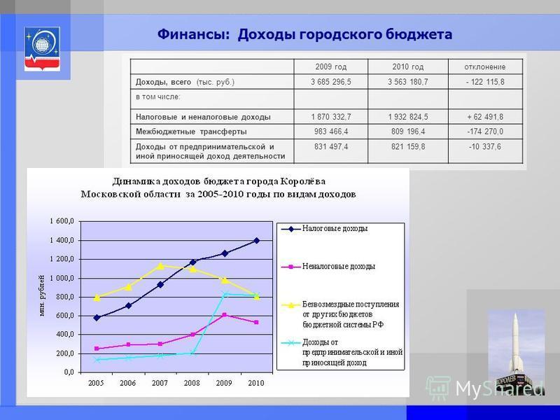 Page: 7 Финансы: Доходы городского бюджета 2009 год 2010 год отклонение Доходы, всего (тыс. руб.)3 685 296,53 563 180,7- 122 115,8 в том числе: Налоговые и неналоговые доходы 1 870 332,71 932 824,5+ 62 491,8 Межбюджетные трансферты 983 466,4809 196,4