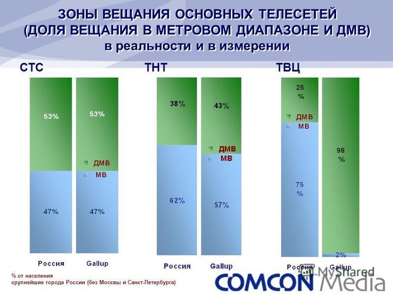 % от населения крупнейшие города России (без Москвы и Санкт-Петербурга) ЗОНЫ ВЕЩАНИЯ ОСНОВНЫХ ТЕЛЕСЕТЕЙ (ДОЛЯ ВЕЩАНИЯ В МЕТРОВОМ ДИАПАЗОНЕ И ДМВ) в реальности и в измерении СТС ТНТ ТВЦ