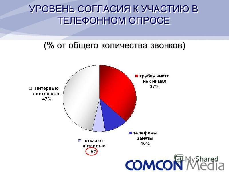 УРОВЕНЬ СОГЛАСИЯ К УЧАСТИЮ В ТЕЛЕФОННОМ ОПРОСЕ (% от общего количества звонков)