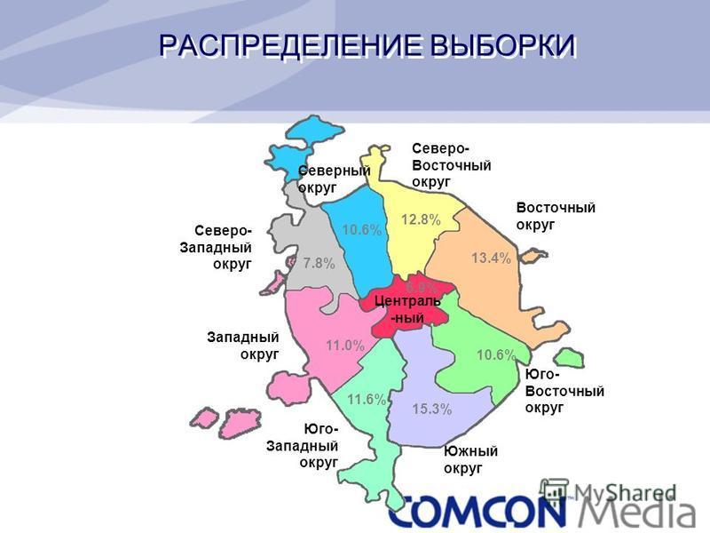Централь -ный Южный округ Юго- Западный округ Западный округ Северо- Западный округ Северный округ Северо- Восточный округ Восточный округ Юго- Восточный округ 10.6% 12.8% 13.4% 10.6% 15.3% 11.6% 11.0% 7.8% 6.9% РАСПРЕДЕЛЕНИЕ ВЫБОРКИ