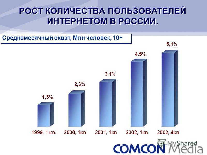 РОСТ КОЛИЧЕСТВА ПОЛЬЗОВАТЕЛЕЙ ИНТЕРНЕТОМ В РОССИИ. Среднемесячный охват, Млн человек, 10+