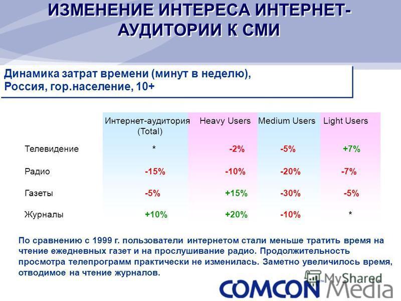 Интернет-аудитория Heavy Users Medium Users Light Users (Total) Телевидение * -2% -5% +7% Радио-15%-10% -20% -7% Газеты-5%+15% -30% -5% Журналы+10%+20% -10% * ИЗМЕНЕНИЕ ИНТЕРЕСА ИНТЕРНЕТ- АУДИТОРИИ К СМИ Динамика затрат времени (минут в неделю), Росс