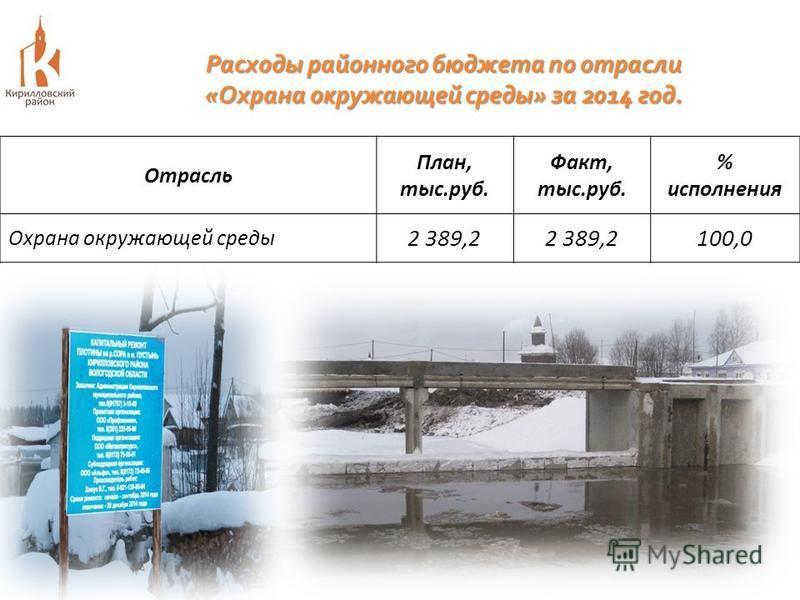 Отрасль План, тыс.руб. Факт, тыс.руб. % исполнения Охрана окружающей среды 2 389,2 100,0 Расходы районного бюджета по отрасли « Охрана окружающей среды » за 2014 год.