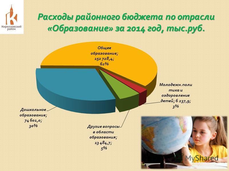 Расходы районного бюджета по отрасли « Образование » за 2014 год, тыс. руб.