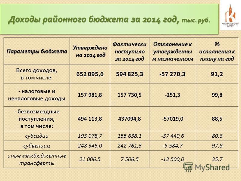 Доходы районного бюджета за 2014 год, тыс. руб. Параметры бюджета Утверждено на 2014 год на 2014 год Фактически поступило за 2014 год Отклонение к утвержденным назначениям % исполнения к плану на год Всего доходов, в том числе : 652 095,6594 825,3-57