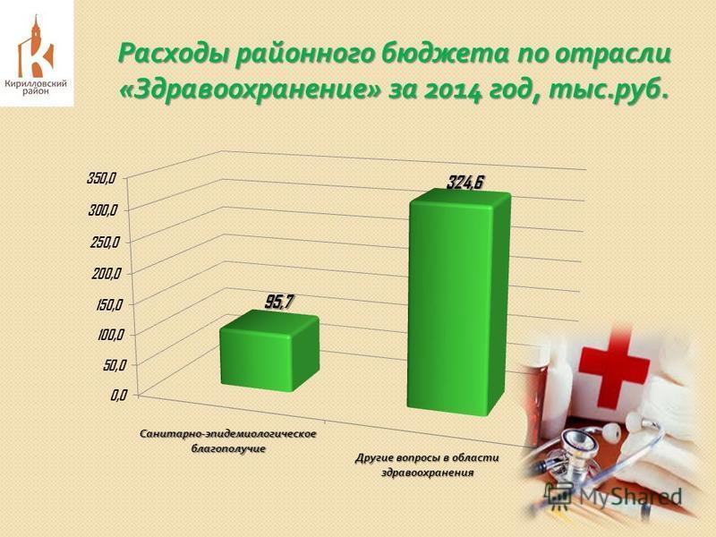 Расходы районного бюджета по отрасли « Здравоохранение » за 2014 год, тыс. руб.