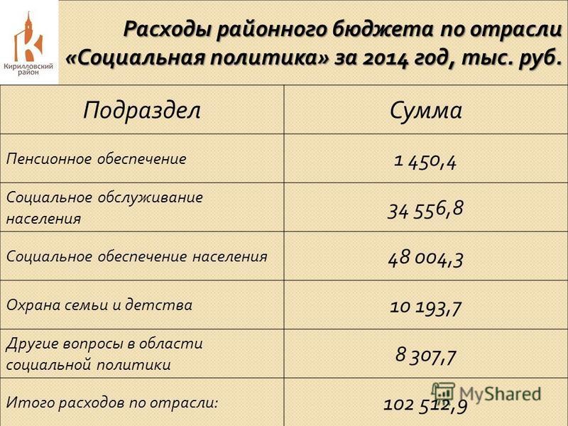 Расходы районного бюджета по отрасли « Социальная политика » за 2014 год, тыс. руб. Подраздел Сумма Пенсионное обеспечение 1 450,4 Социальное обслуживание населения 34 556,8 Социальное обеспечение населения 48 004,3 Охрана семьи и детства 10 193,7 Др