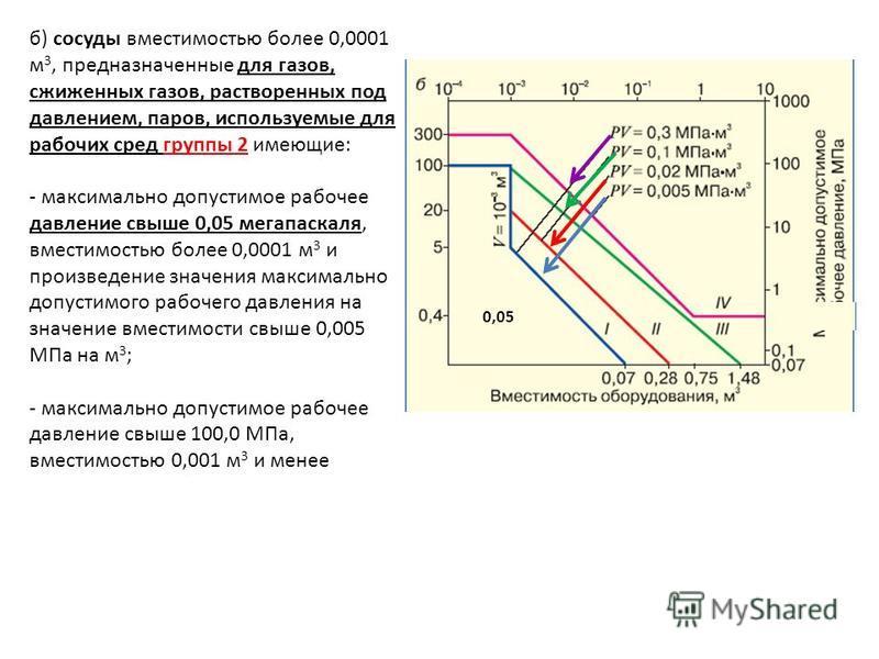 б) сосуды вместимостью более 0,0001 м 3, предназначенные для газов, сжиженных газов, растворенных под давлением, паров, используемые для рабочих сред группы 2 имеющие: - максимально допустимое рабочее давление свыше 0,05 мегапаскаля, вместимостью бол