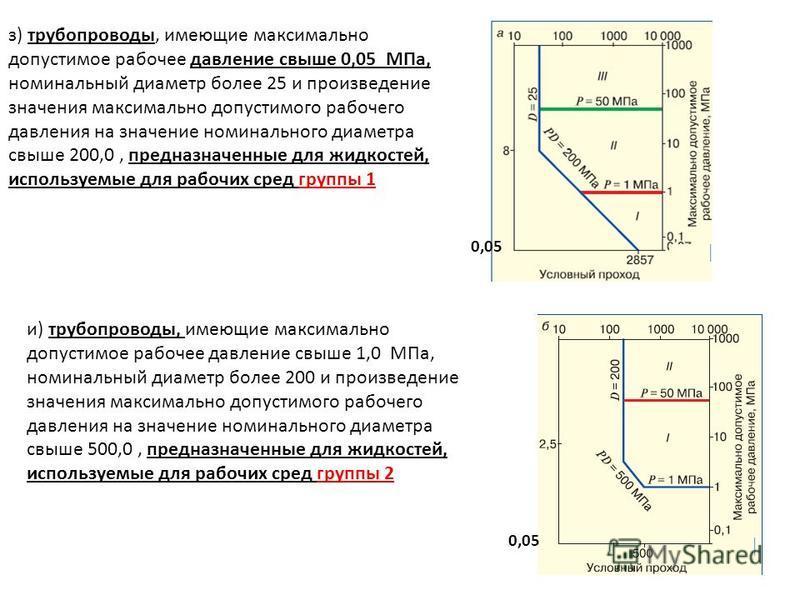 з) трубопроводы, имеющие максимально допустимое рабочее давление свыше 0,05 МПа, номинальный диаметр более 25 и произведение значения максимально допустимого рабочего давления на значение номинального диаметра свыше 200,0, предназначенные для жидкост