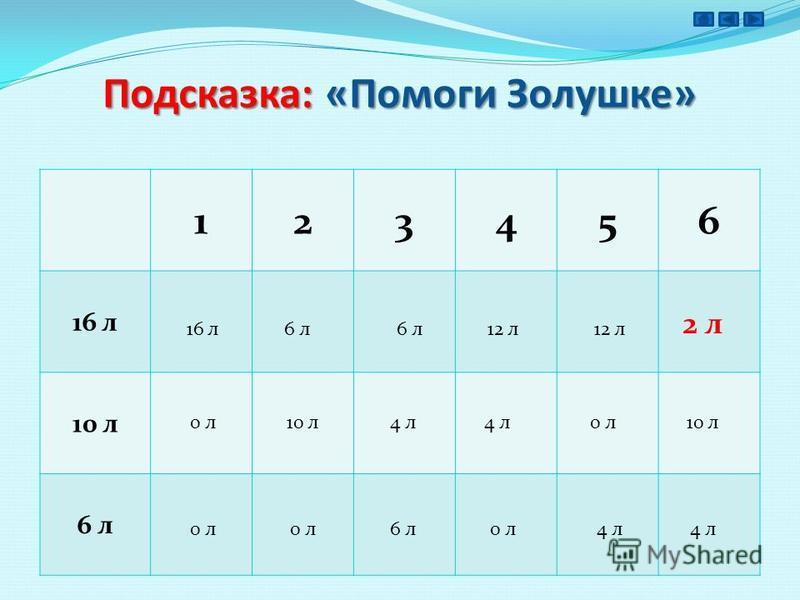 Подсказка: «Помоги Золушке» 123456 16 л 10 л 6 л 16 л 0 л 10 л 4 л 0 л 6 л 0 л 4 л 6 л 12 л 4 л 10 л 2 л