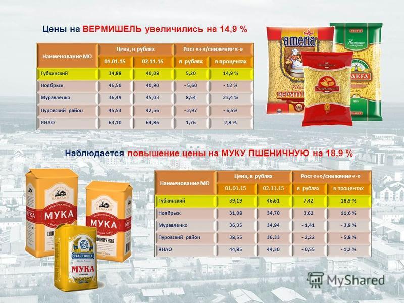 Цены на ВЕРМИШЕЛЬ увеличились на 14,9 % Наблюдается повышение цены на МУКУ ПШЕНИЧНУЮ на 18,9 % Наименование МО Цена, в рублях Рост «+»/снижение «-» 01.01.1502.11.15 в рублях в процентах Губкинский 34,8840,085,2014,9 % Ноябрьск 46,5040,90- 5,60- 12 %