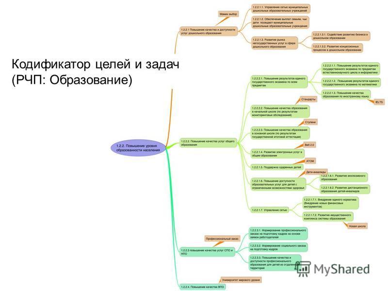 Кодификатор целей и задач (РЧП: Образование)
