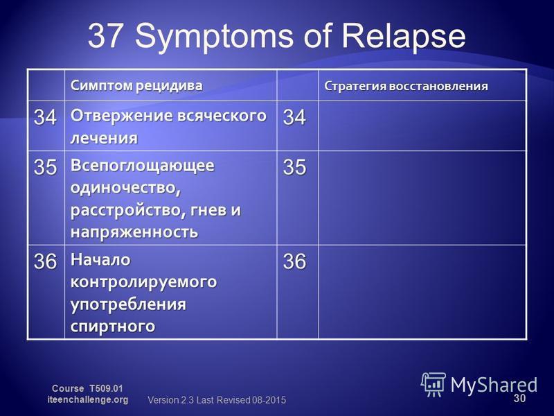 37 Symptoms of Relapse Симптом рецидива Стратегия восстановления 34 Отвержение всяческого лечения 34 35 Всепоглощающее одиночество, расстройство, гнев и напряженность 35 36 Начало контролируемого употребления спиртного 36 30 Version 2.3 Last Revised