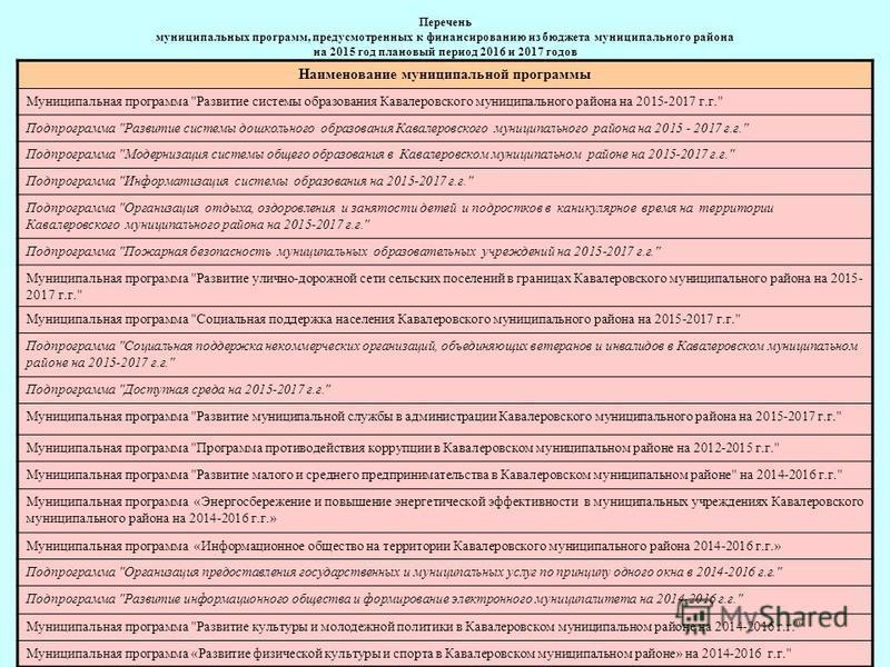 Перечень муниципальных программ, предусмотренных к финансированию из бюджета муниципального района на 2015 год плановый период 2016 и 2017 годов Наименование муниципальной программы Муниципальная программа