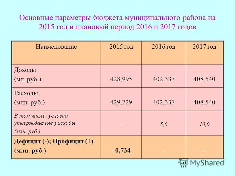 Основные параметры бюджета муниципального района на 2015 год и плановый период 2016 и 2017 годов Наименование 2015 год 2016 год 2017 год Доходы (мл. руб.)428,995402,337408,540 Расходы (млн. руб.)429,729402,337408,540 В том числе: условно утверждаемые