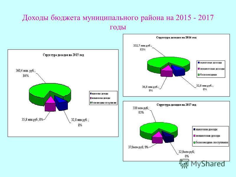 Доходы бюджета муниципального района на 2015 - 2017 годы
