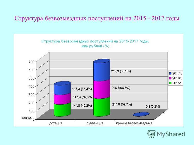 Структура безвозмездных поступлений на 2015 - 2017 годы