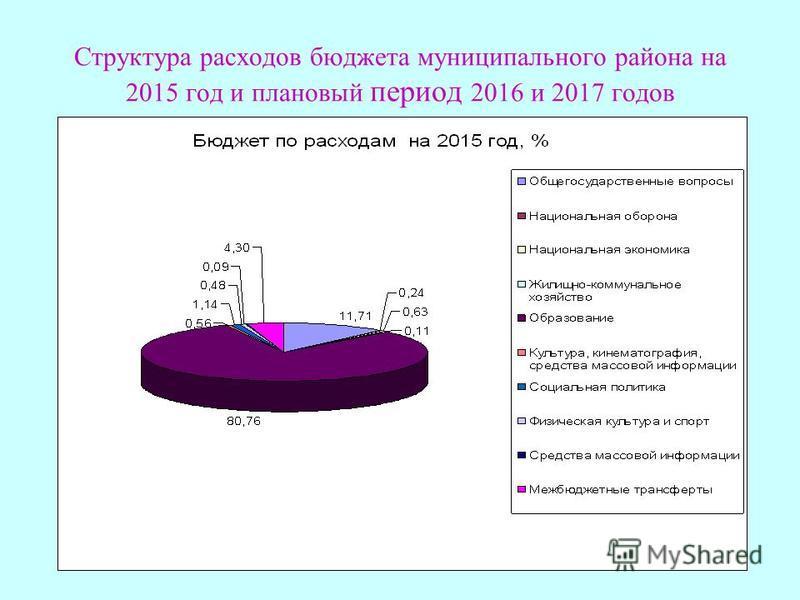 Структура расходов бюджета муниципального района на 2015 год и плановый период 2016 и 2017 годов