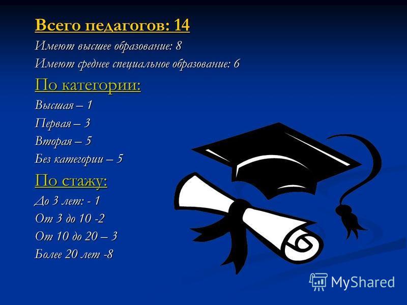Всего педагогов: 14 Имеют высшее образование: 8 Имеют среднее специальное образование: 6 По категории: Высшая – 1 Первая – 3 Вторая – 5 Без категории – 5 По стажу: До 3 лет: - 1 От 3 до 10 -2 От 10 до 20 – 3 Более 20 лет -8