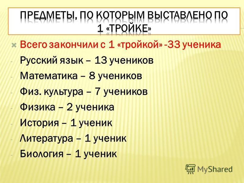 Всего закончили с 1 «тройкой» -33 ученика - Русский язык – 13 учеников - Математика – 8 учеников - Физ. культура – 7 учеников - Физика – 2 ученика - История – 1 ученик - Литература – 1 ученик - Биология – 1 ученик