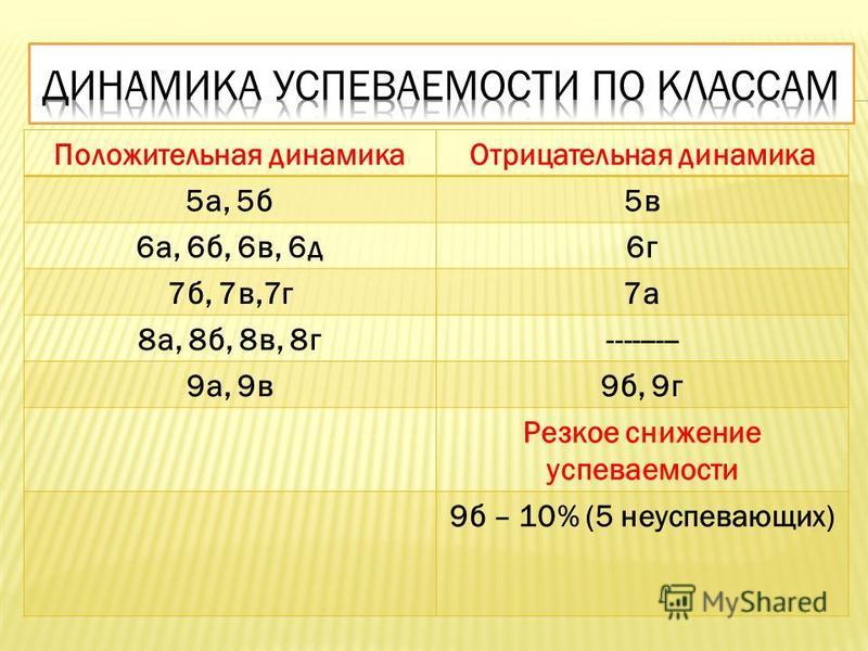 Положительная динамика Отрицательная динамика 5 а, 5 б 5 в 6 а, 6 б, 6 в, 6 д 6 г 7 б, 7 в,7 г 7 а 8 а, 8 б, 8 в, 8 г--------- 9 а, 9 в 9 б, 9 г Резкое снижение успеваемости 9 б – 10% (5 неуспевающих)