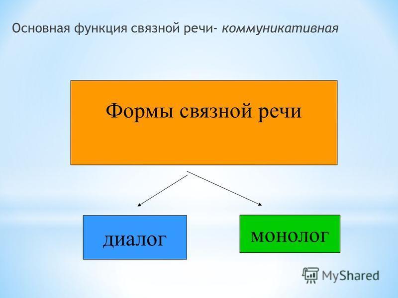 Основная функция связной речи- коммуникативная Формы связной речи диалог монолог