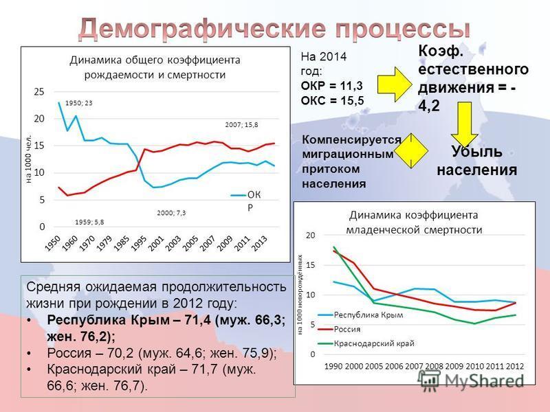 На 2014 год: ОКР = 11,3 ОКС = 15,5 Коэф. естественного движения = - 4,2 Убыль населения Компенсируется миграционным притоком населения Средняя ожидаемая продолжительность жизни при рождении в 2012 году: Республика Крым – 71,4 (муж. 66,3; жен. 76,2);