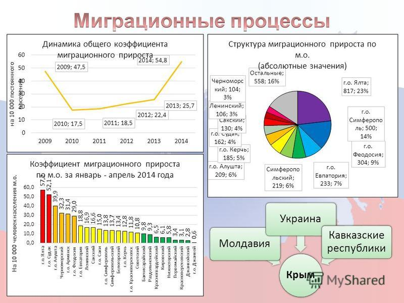 Крым Молдавия Украина Кавказские республики