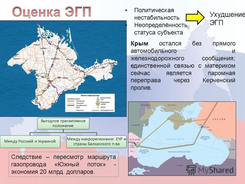 Политическая нестабильность Неопределённость статуса субъекта Ухудшение ЭГП Крым остался без прямого автомобильного и железнодорожного сообщения; единственной связью с материком сейчас является паромная переправа через Керченский пролив. Выгодное тра