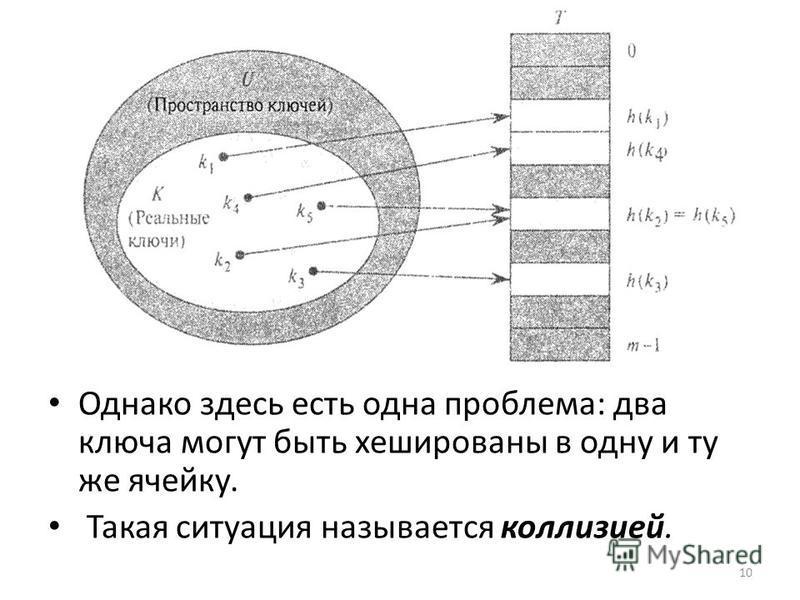 Однако здесь есть одна проблема: два ключа могут быть хешированны в одну и ту же ячейку. Такая ситуация называется коллизией. 10