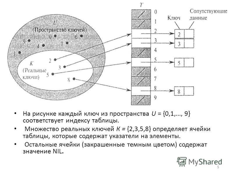 На рисунке каждый ключ из пространства U = {0,1,..., 9} соответствует индексу таблицы. Множество реальных ключей К = {2,3,5,8} определяет ячейки таблицы, которые содержат указатели на элементы. Остальные ячейки (закрашенные темным цветом) содержат зн
