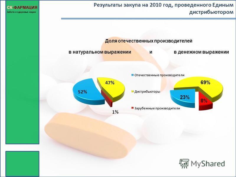 Результаты закупа на 2010 год, проведенного Единым дистрибьютором Доля отечественных производителей в натуральном выражении и в денежном выражении