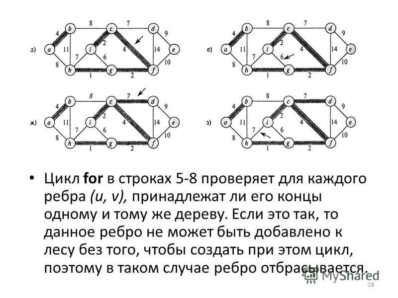 Цикл for в строках 5-8 проверяет для каждого ребра (и, v), принадлежат ли его концы одному и тому же дереву. Если это так, то данное ребро не может быть добавлено к лесу без того, чтобы создать при этом цикл, поэтому в таком случае ребро отбрасываетс