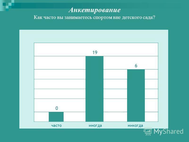 Анкетирование Как часто вы занимаетесь спортом вне детского сада? 19 6 0 часто иногда никогда