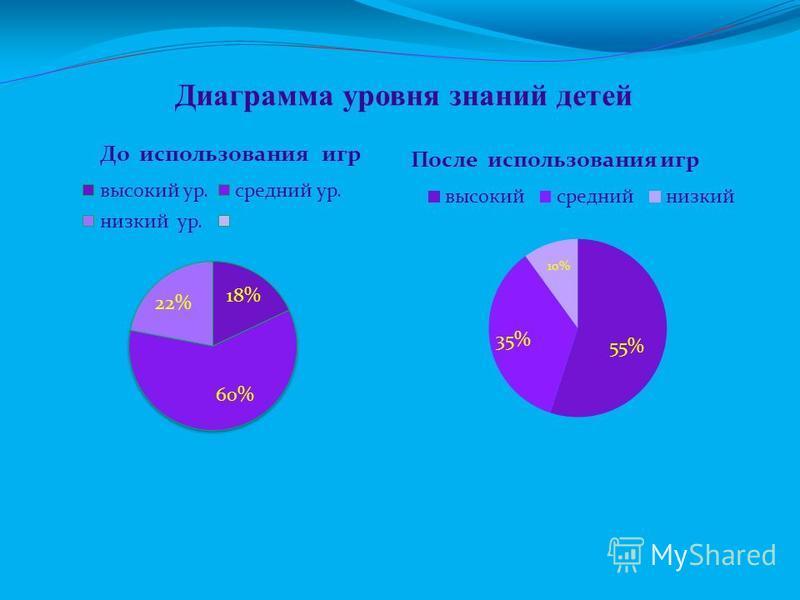 Диаграмма уровня знаний детей