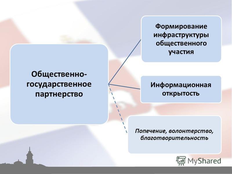 Общественно- государственное партнерство Формирование инфраструктуры общественного участия Информационная открытость Попечение, волонтерство, благотворительность