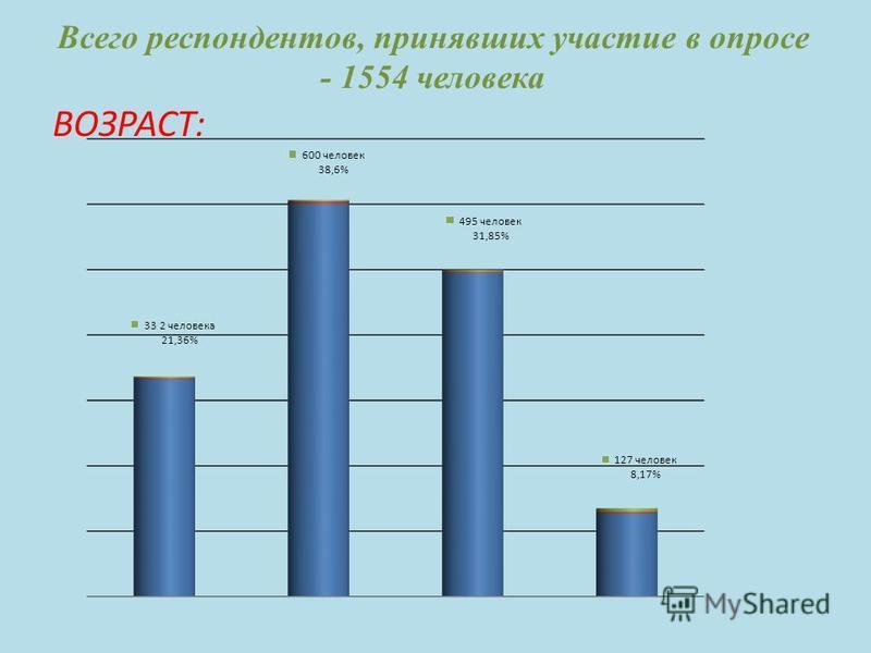 Всего респондентов, принявших участие в опросе - 1554 человека ВОЗРАСТ: