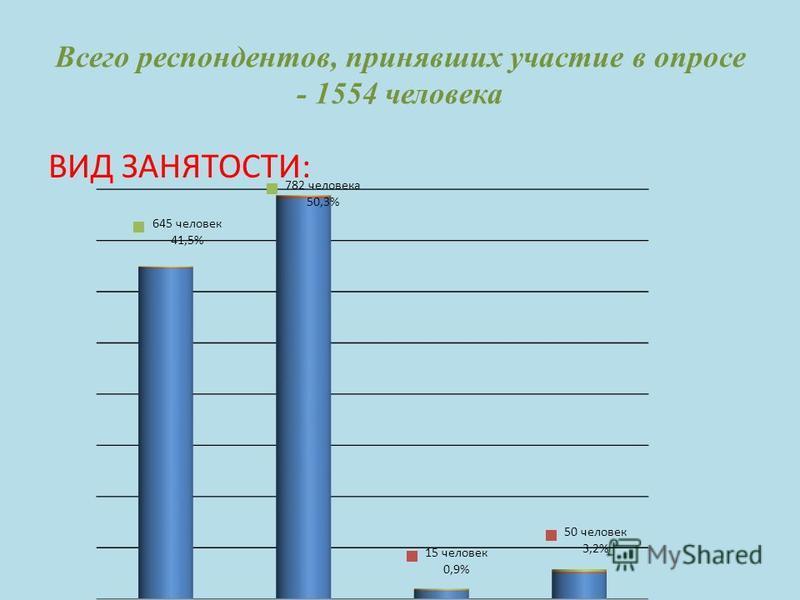 Всего респондентов, принявших участие в опросе - 1554 человека ВИД ЗАНЯТОСТИ: