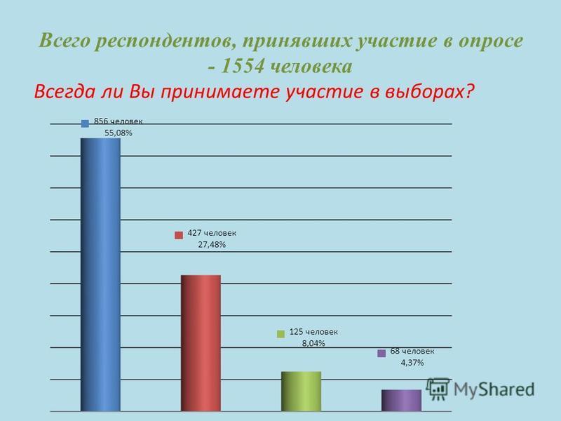 Всего респондентов, принявших участие в опросе - 1554 человека Всегда ли Вы принимаете участие в выборах?