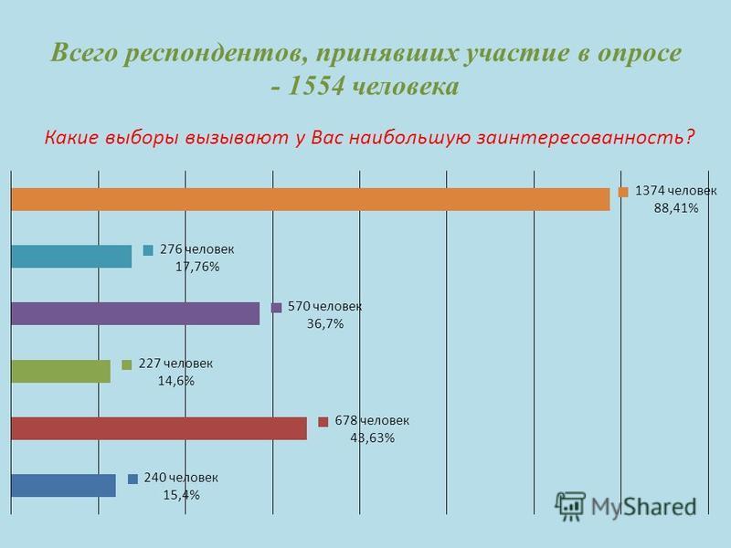 Всего респондентов, принявших участие в опросе - 1554 человека Какие выборы вызывают у Вас наибольшую заинтересованность?