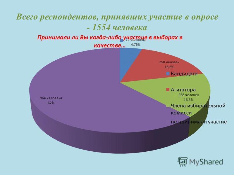 Всего респондентов, принявших участие в опросе - 1554 человека