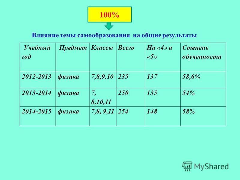 Учебный год Предмет КлассыВсего На «4» и «5» Степень обученности 2012-2013 физика 7,8,9.1023513758,6% 2013-2014 физика 7, 8,10,11 25013554% 2014-2015 физика 7,8, 9,1125414858% 100%