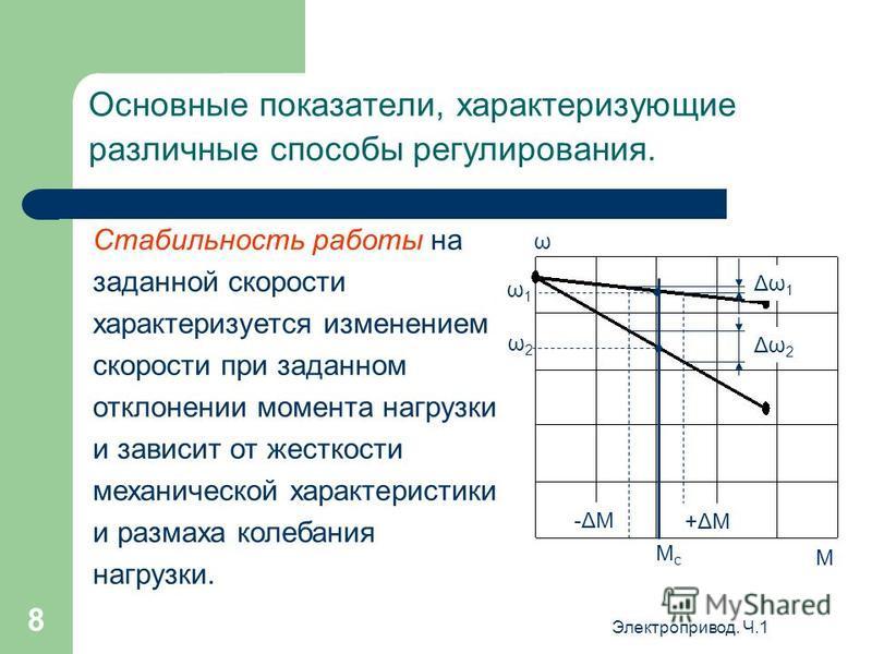 Электропривод. Ч.1 7 Основные показатели, характеризующие различные способы регулирования. Плавность регулирования характеризуется числом устойчивых скоростей, получаемых в данном диапазоне регулирования. Коэффициент плавности может быть определен от