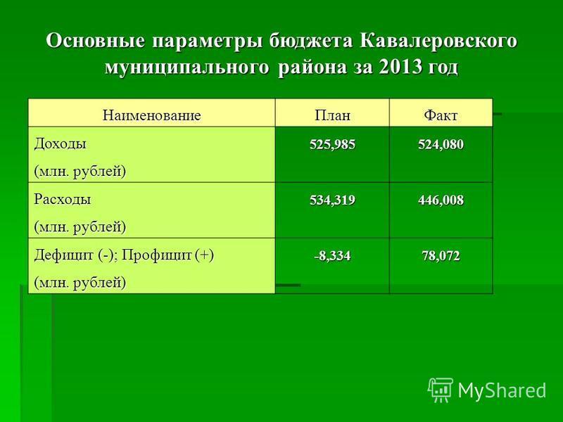 Наименование ПланФакт Доходы 525,985524,080 (млн. рублей) Расходы 534,319446,008 Дефицит (-); Профицит (+) -8,33478,072 (млн. рублей) Основные параметры бюджета Кавалеровского муниципального района за 2013 год
